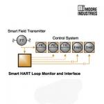 Smart HART® Loop Monitors and Interfaces